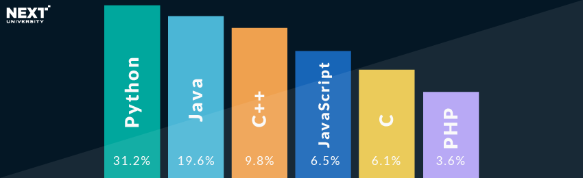 Los Lenguajes de Codificación más populares en 2015-01